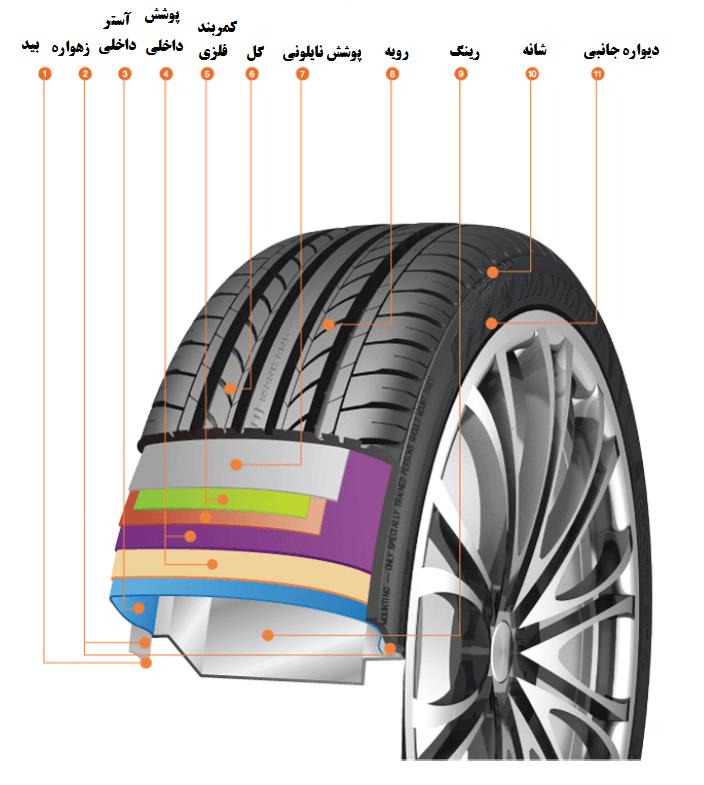 اطلاعلات جامع در مورد لاستیک خودرو