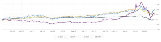 آیا یک ماشین میتواند بازار سهام را شکست دهد؟