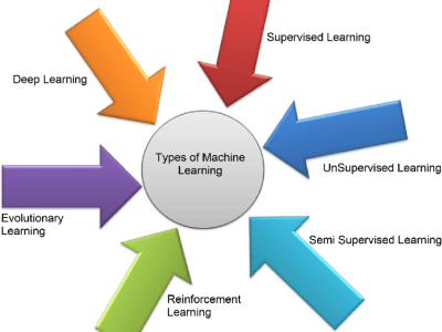 Machine Learning - Categories
